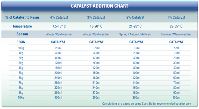 Catalyst addition chart